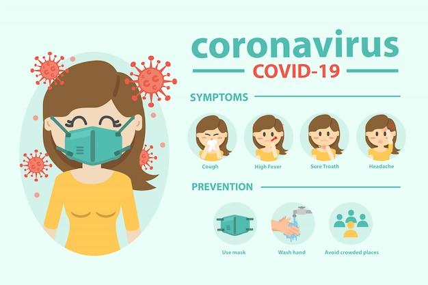 Choroba Koronawirusowa Zakażenie Covid-19 Medyczne. Infografika Koronawirusa Premium Wektorów