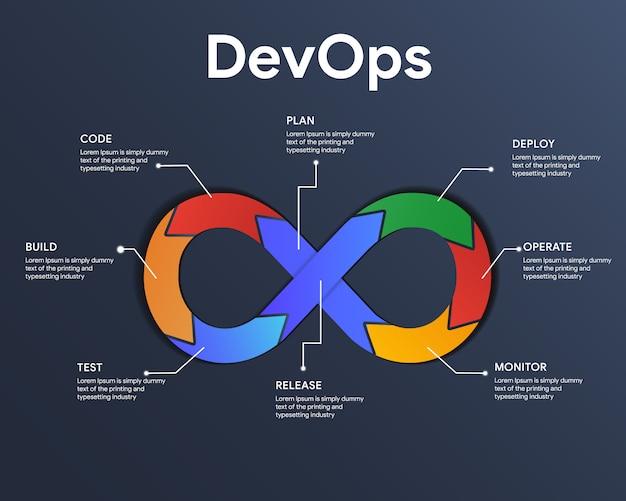Devops Infographic Koncepcja Rozwoju I Operacji. Ilustruje Automatyzację Dostarczania Oprogramowania Poprzez Współpracę I Komunikację Między Tworzeniem Oprogramowania Premium Wektorów