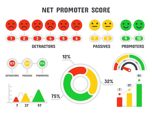 Formuła wyniku promotora netto. skala nps, promocja punktacji marketingowej i siatki promocyjnej pracy zespołowej infographic na białym tle zestaw Premium Wektorów