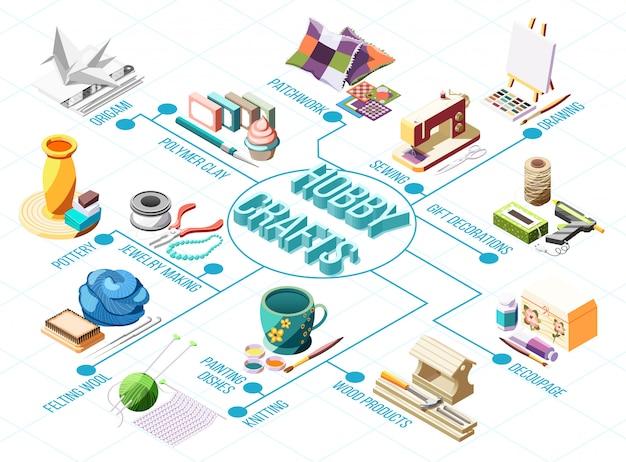 Hobby Wykonuje Izometryczny Schemat Blokowy Z Dzierganiem Rysunku Garncarstwo Patchwork Szycia 3d Darmowych Wektorów