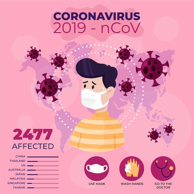 Ilustracja Koncepcja Koronawirusa Darmowych Wektorów