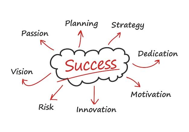 Ilustracja Strategii Sukcesu Premium Wektorów