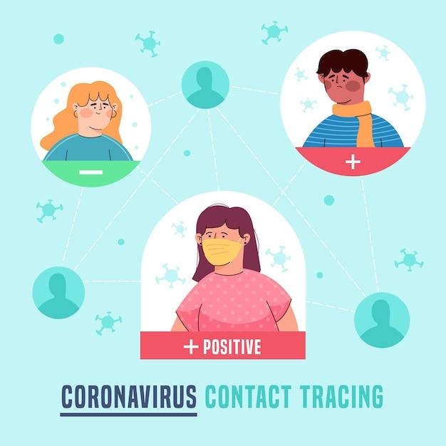 Ilustrowana Koncepcja śledzenia Kontaktów Koronawirusa Darmowych Wektorów