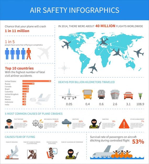 Infografika Bezpieczeństwa Lotniczego Premium Wektorów