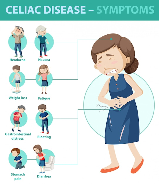 Infografika Informacji O Objawach Celiakii Darmowych Wektorów