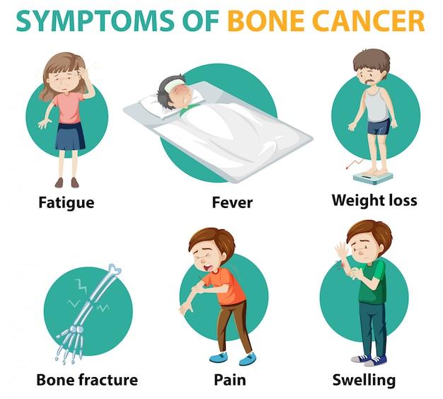Infografika Medyczna Objawów Raka Kości Darmowych Wektorów