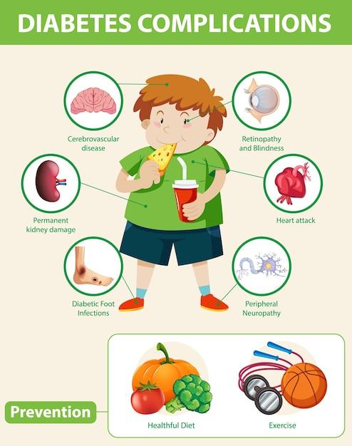Infografika Medyczna Powikłań Cukrzycy I Profilaktyki Darmowych Wektorów