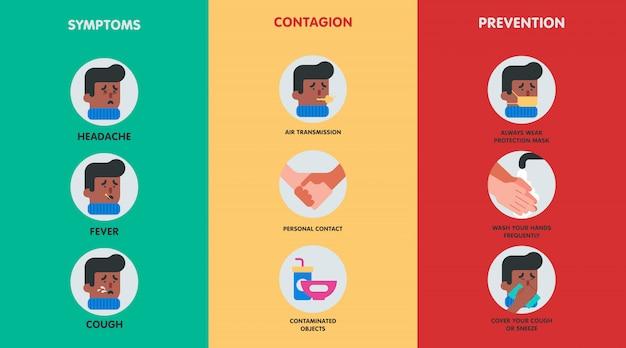Infografika Objawów Koronawirusa I Jak Temu Zapobiec Premium Wektorów