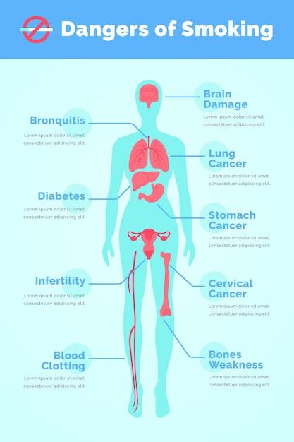 Infografika Szablon Niebezpieczeństwo Palenia Darmowych Wektorów