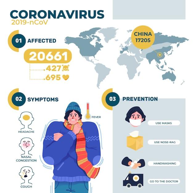 Infografika Ze Szczegółami Na Temat Koronawirusa Z Ilustrowanym Mężczyzną Darmowych Wektorów