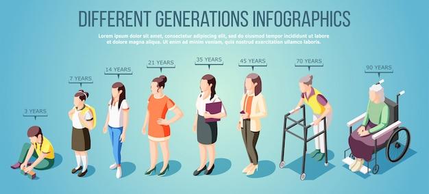 Infografiki Izometryczne Różnych Generacji Z Ilustracją Postaci Kobiecych W Różnym Wieku Darmowych Wektorów