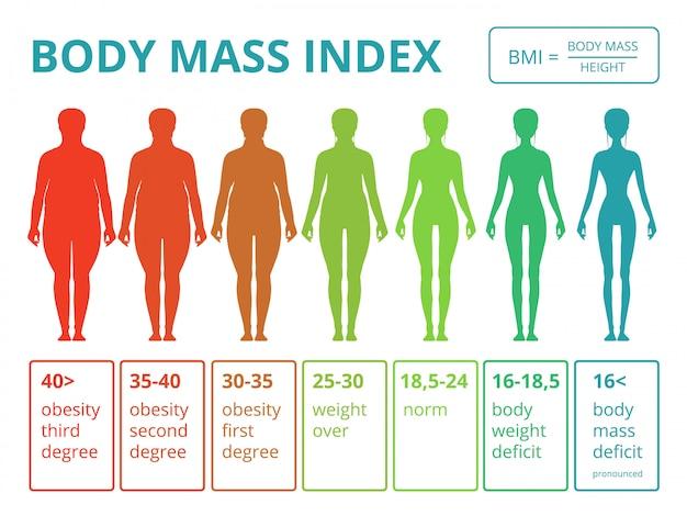 Infografiki medyczne z ilustracjami kobiecego ciała Premium Wektorów