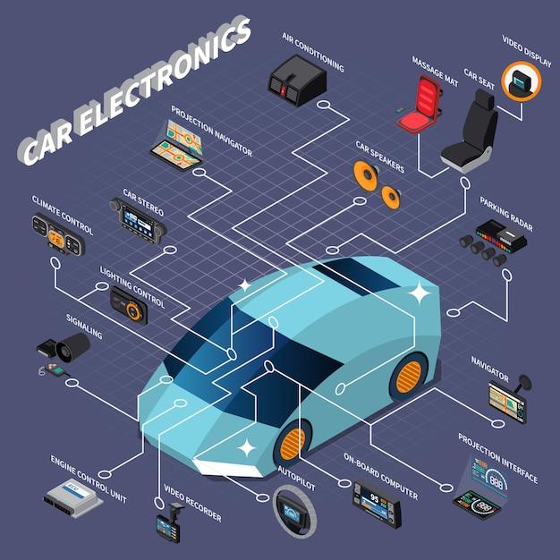 Isometric Flowchart Z Różnorodną Samochodową Urządzeń Elektronicznych 3d Wektoru Ilustracją Darmowych Wektorów