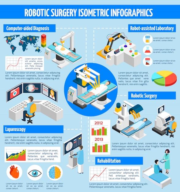 Izometryczne Infografiki Robotic Surgery Darmowych Wektorów