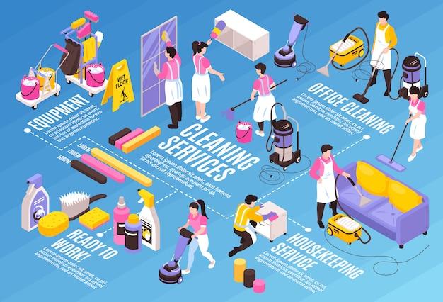 Izometryczne Usługi Sprzątania Schemat Blokowy Kompozycja Pozioma Z Edytowalnymi Napisami Tekstowymi Detergenty Infographic Ikony I Ludzkie Postacie Darmowych Wektorów
