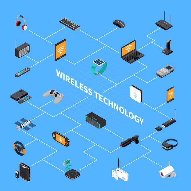 Izometryczny Schemat Blokowy Bezprzewodowych Urządzeń Elektronicznych Darmowych Wektorów