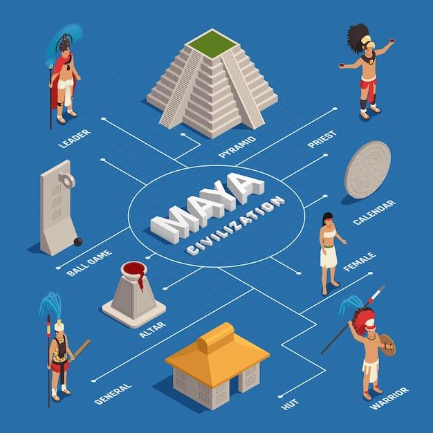 Izometryczny Schemat Blokowy Cywilizacji Majów Darmowych Wektorów