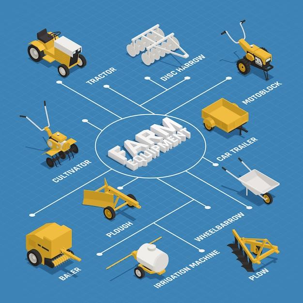 Izometryczny Schemat Blokowy Dla Rolnictwa Ogrodniczego Darmowych Wektorów
