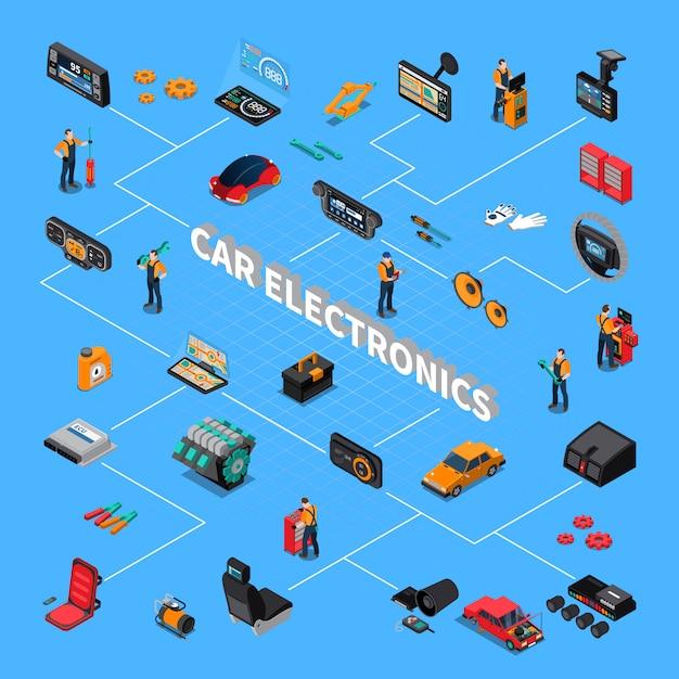 Izometryczny Schemat Blokowy Elektroniki Samochodowej Darmowych Wektorów