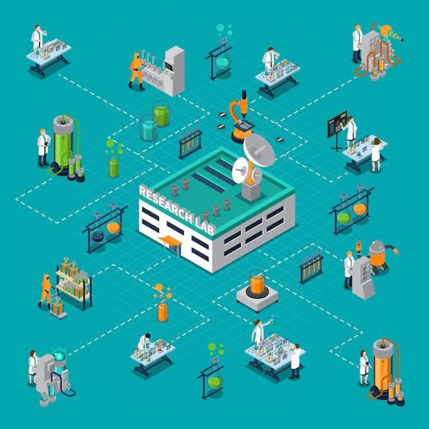 Izometryczny schemat blokowy laboratorium badawczego Darmowych Wektorów