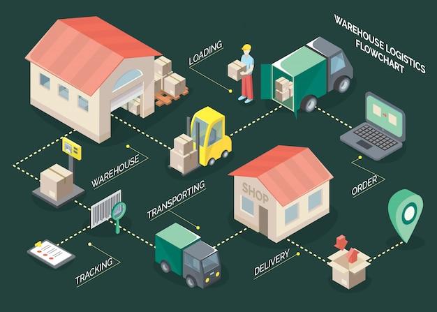 Izometryczny schemat blokowy logistyki Darmowych Wektorów