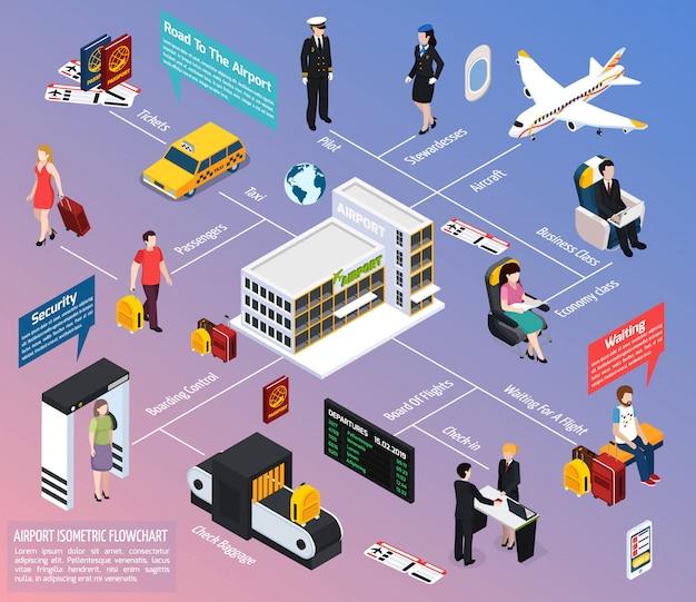 Izometryczny Schemat Blokowy Pasażerów I Załogi Samolotu Darmowych Wektorów