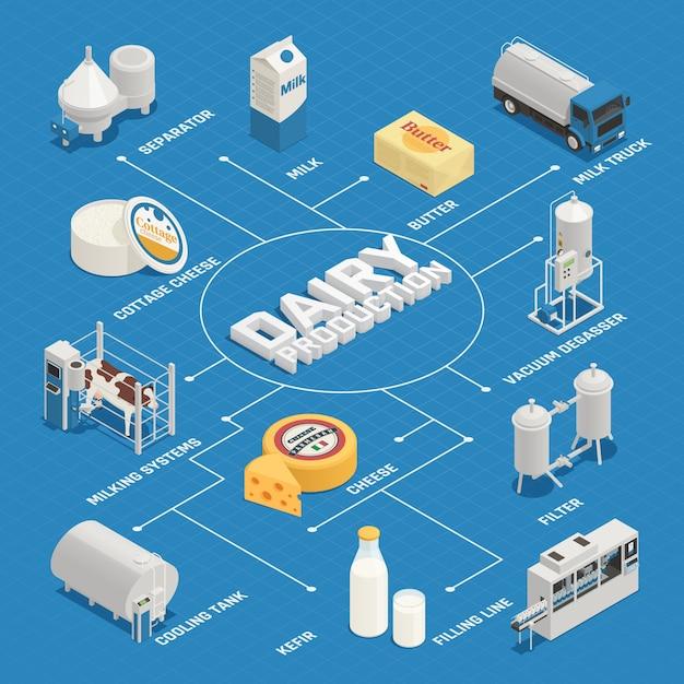 Izometryczny Schemat Blokowy Przemysłu Mleczarskiego Darmowych Wektorów
