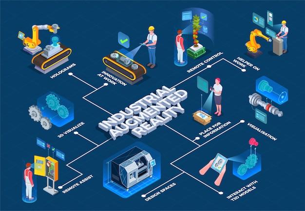 Izometryczny Schemat Blokowy Rzeczywistości Przemysłowej Darmowych Wektorów