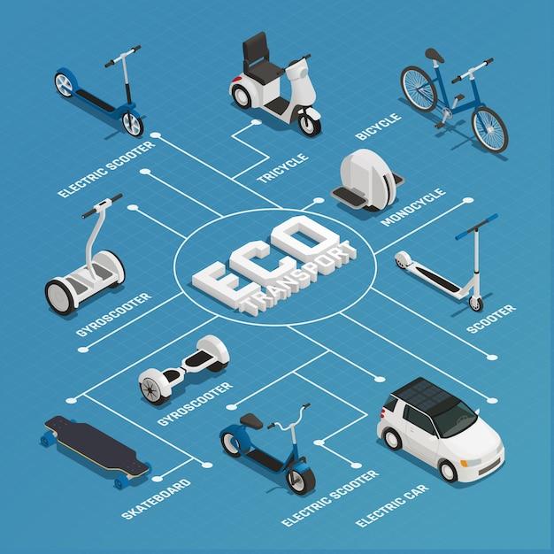 Izometryczny schemat blokowy transportu ekologicznego Darmowych Wektorów