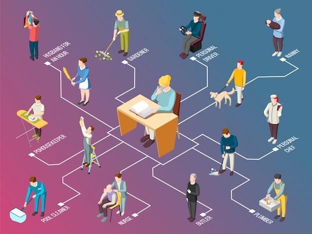Izometryczny schemat blokowy urzędnika krajowego Darmowych Wektorów