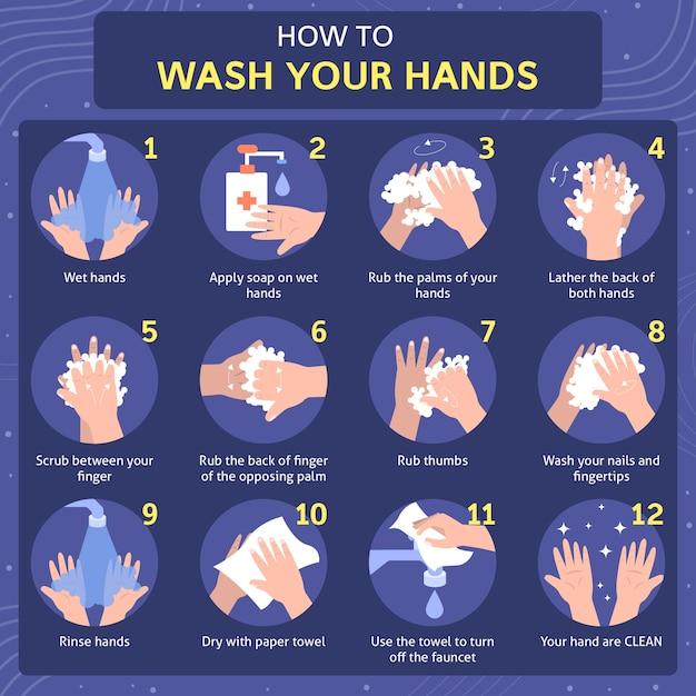 Jak Umyć Ręce Samouczek Premium Wektorów