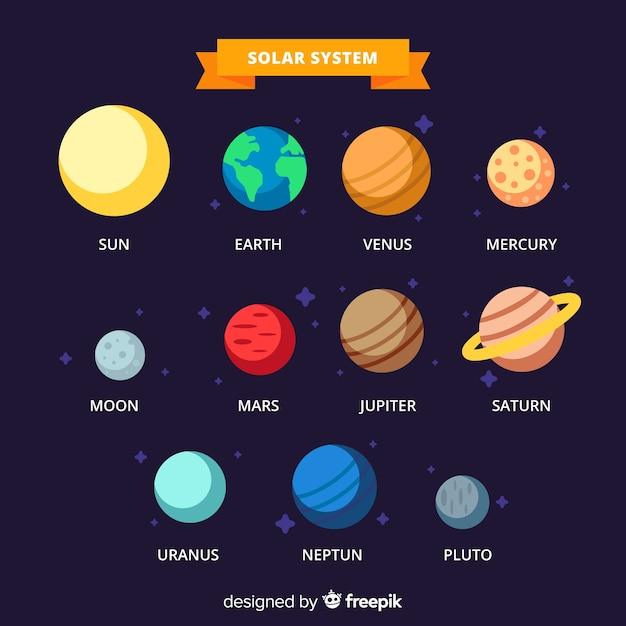 Klasyczny Schemat Układu Słonecznego O Płaskiej Konstrukcji Darmowych Wektorów
