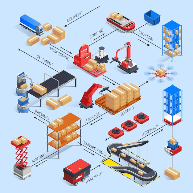 Koncepcja Schematu Blokowego Smart Warehouse Darmowych Wektorów