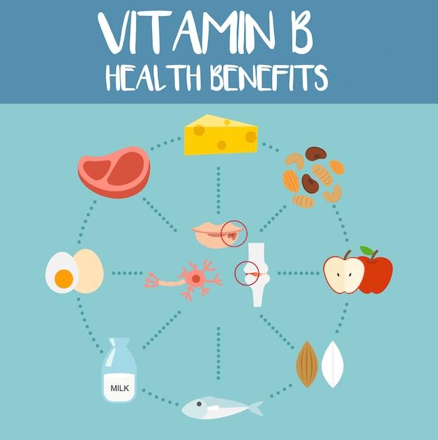 Korzyści Zdrowotne Witaminy B, Ilustracja Premium Wektorów
