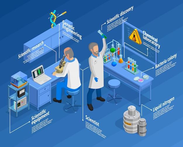 Laboratoryjny zestaw infographic Darmowych Wektorów