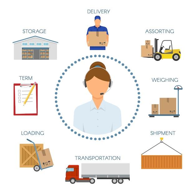 Logistyczne Ikony Call Center Z Operatorem W Symbolach Okręgu Premium Wektorów