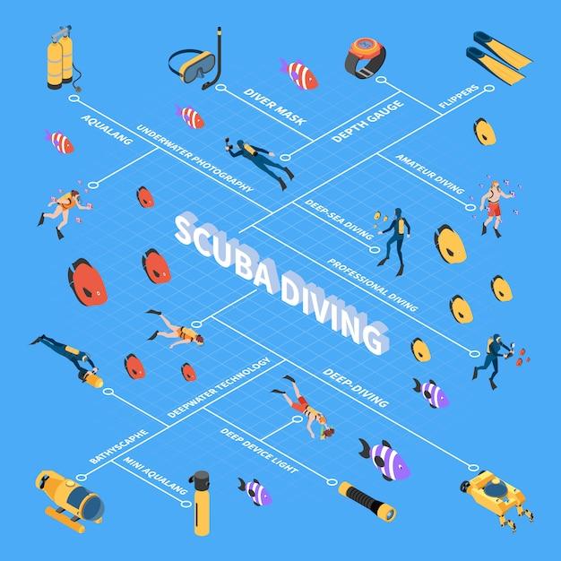 Ludzcy Charaktery Podczas Akwalungu Nurkuje Podwodnych Pojazdów I Wyposażenia Flowchart Wektoru Isometric Ilustrację Darmowych Wektorów