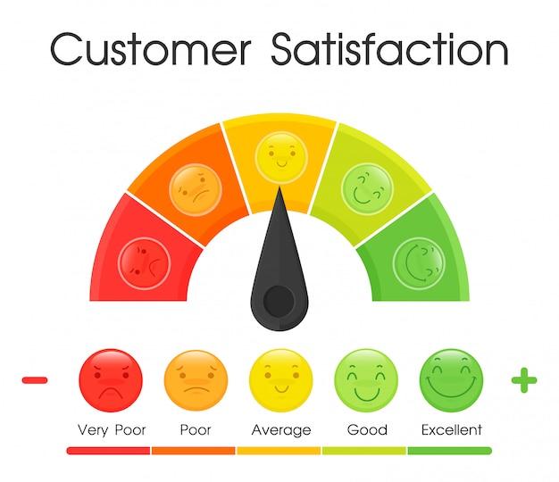 Narzędzie do pomiaru poziomu zadowolenia klienta. Premium Wektorów