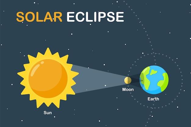 Nauczanie Nauki Ilustracja Ziemia I Księżyc Krążą Wokół Słońca. Powoduje Zaćmienie Słońca W Ciągu Dnia Premium Wektorów