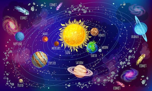 Naukowa Koncepcja Układu Słonecznego Kreskówka Darmowych Wektorów