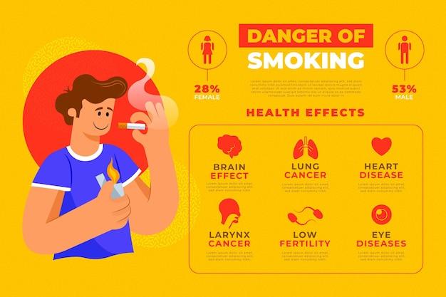 Niebezpieczeństwo Palenia - Plansza Darmowych Wektorów