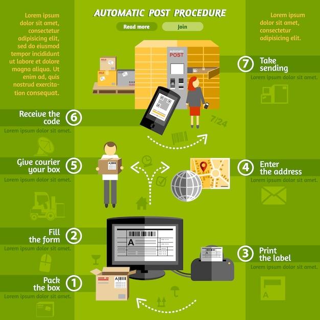 Nowa koncepcja logistyki automatyczne przesyłki paczki sieć komputerowa samoobsługa plakat systemowy Darmowych Wektorów
