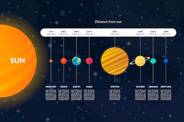 Pakiet Infographic Układu Słonecznego Darmowych Wektorów
