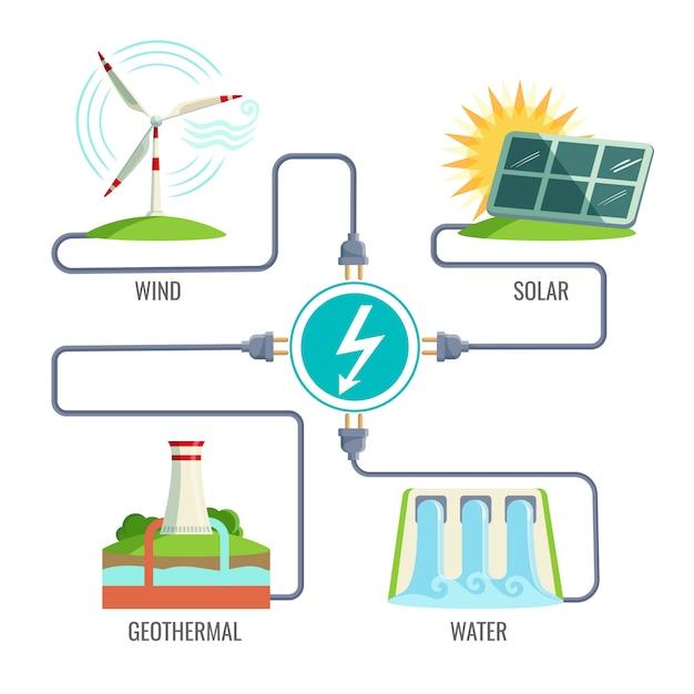 Paliwa kopalne i zestaw ikon typów energii generacji. Premium Wektorów