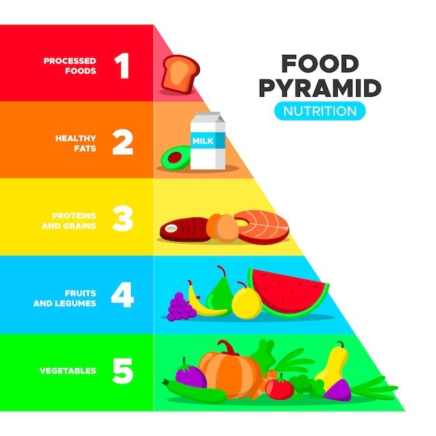 Piramida żywieniowa Ze Zdrową żywnością Darmowych Wektorów
