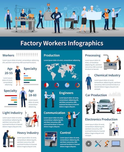Plakat infografiki pracowników fabryki Darmowych Wektorów