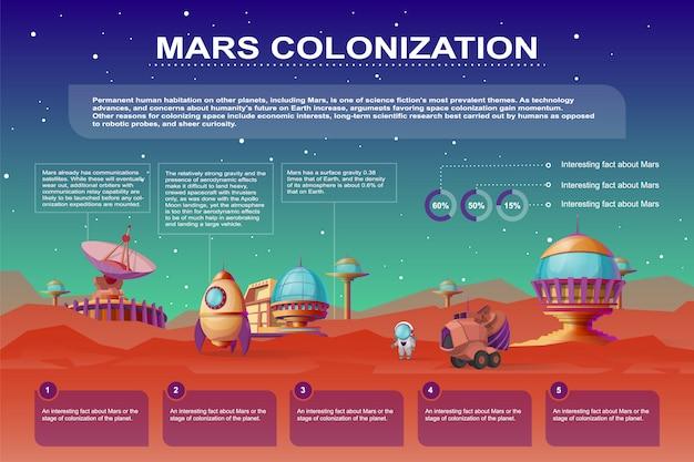 Plakat kreskówka kolonizacji marsa. różne bazy, budynki kolonii na czerwonej planecie Darmowych Wektorów
