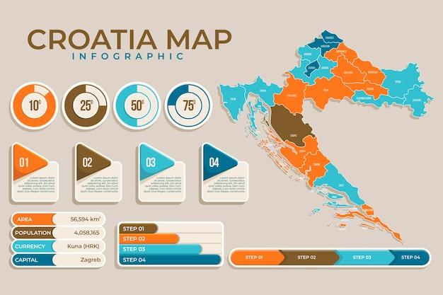 Plansza Chorwacja W Płaskiej Konstrukcji Premium Wektorów