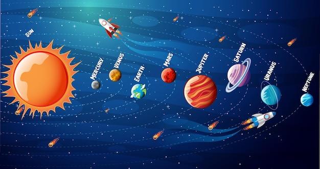 Plansza Planet Układu Słonecznego Darmowych Wektorów