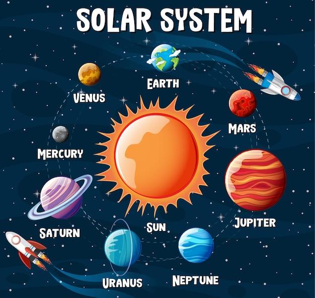Plansza Planety Układu Słonecznego Darmowych Wektorów